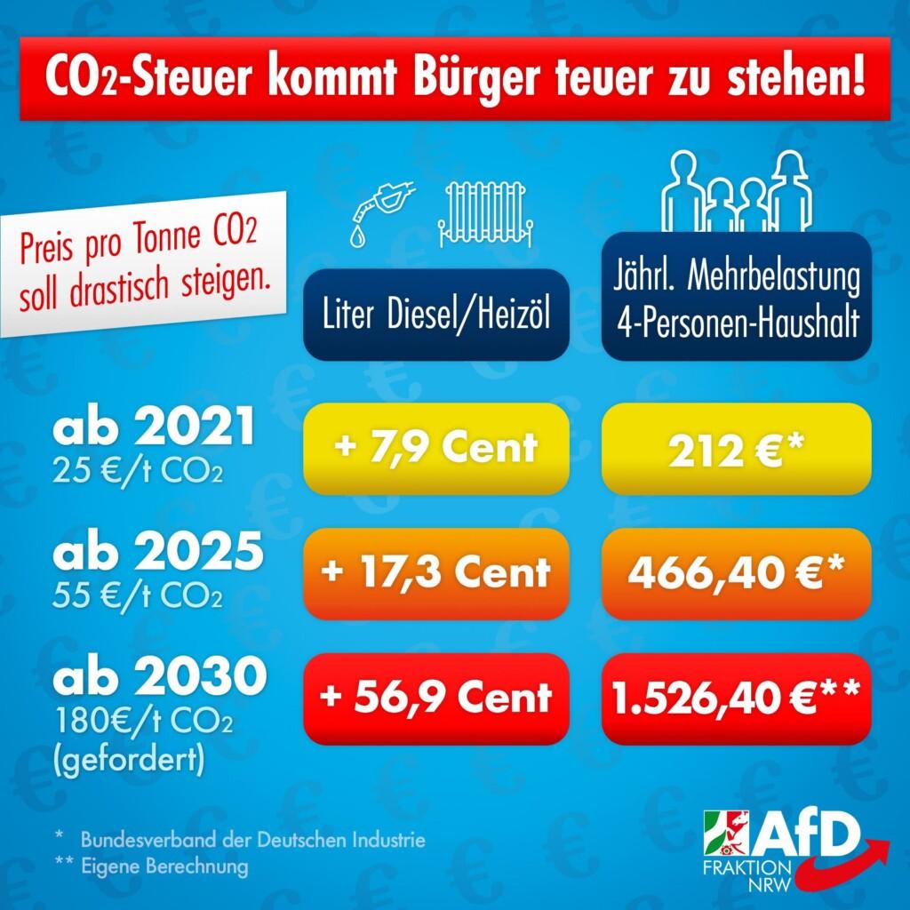 Co2 Steuer Kosten Berechnung